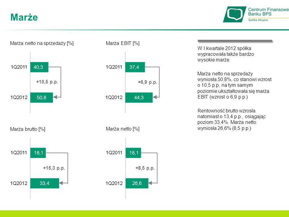 Marże Marża netto na sprzedaży [%] Marża EBIT [%]